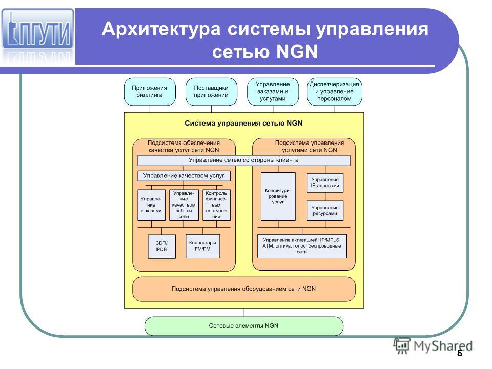 5 Архитектура системы управления сетью NGN