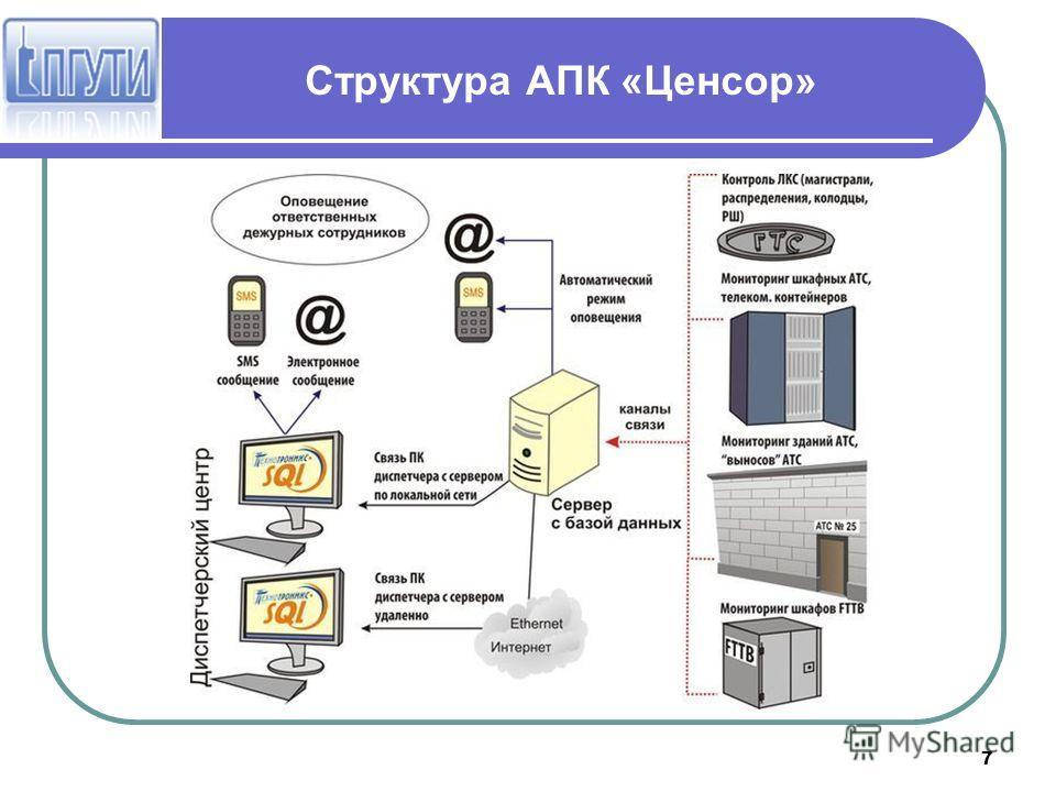 7 Структура АПК «Ценсор»