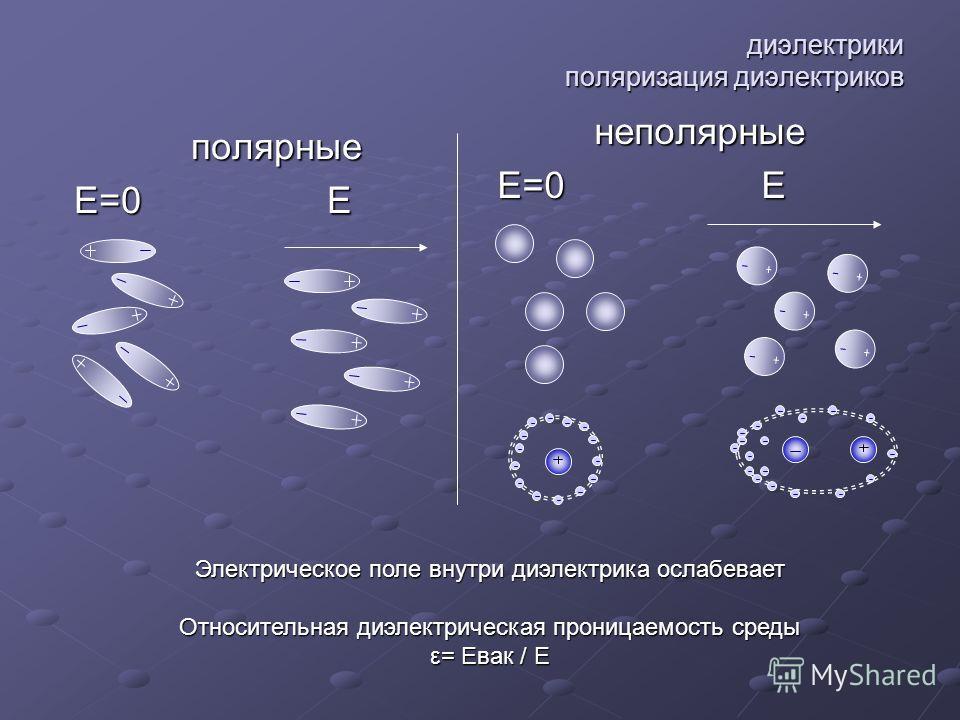 диэлектрики поляризация диэлектриков полярные Е=0 Е неполярные Электрическое поле внутри диэлектрика ослабевает Относительная диэлектрическая проницаемость среды ε= Евак / Е
