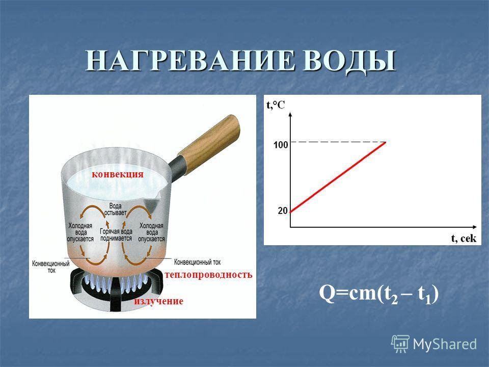 НАГРЕВАНИЕ ВОДЫ излучение теплопроводность конвекция Q=cm(t 2 – t 1 )