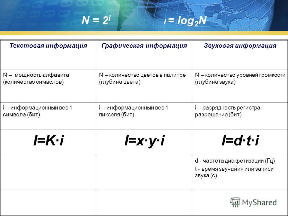 N = 2 i i = log 2 N Текстовая информацияГрафическая информацияЗвуковая информация N – мощность алфавита (количество символов) N – количество цветов в палитре (глубина цвета) N – количество уровней громкости (глубина звука) i – информационный вес 1 си
