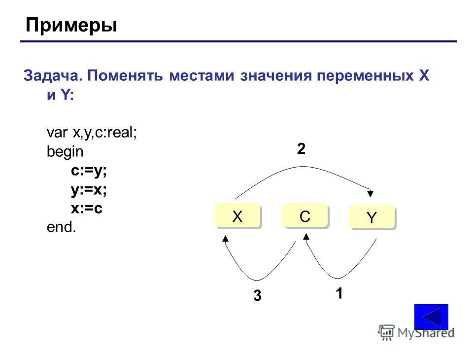 Примеры Задача. Поменять местами значения переменных X и Y: var x,y,c:real; begin c:=y; y:=x; x:=c end. C C X X Y Y 1 2 3