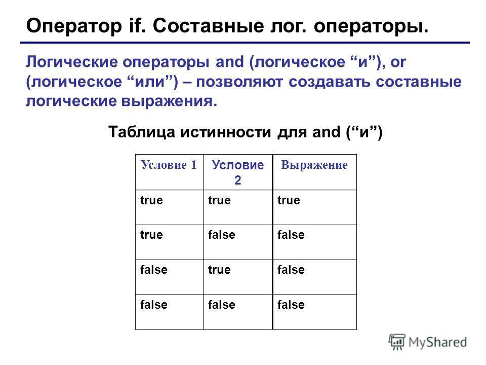 Оператор if. Составные лог. операторы. Логические операторы and (логическое и), or (логическое или) – позволяют создавать составные логические выражения. Условие 1 Условие 2 Выражение true false truefalse Таблица истинности для and (и)