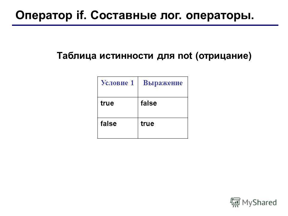 Оператор if. Составные лог. операторы. Условие 1Выражение truefalse true Таблица истинности для not (отрицание)