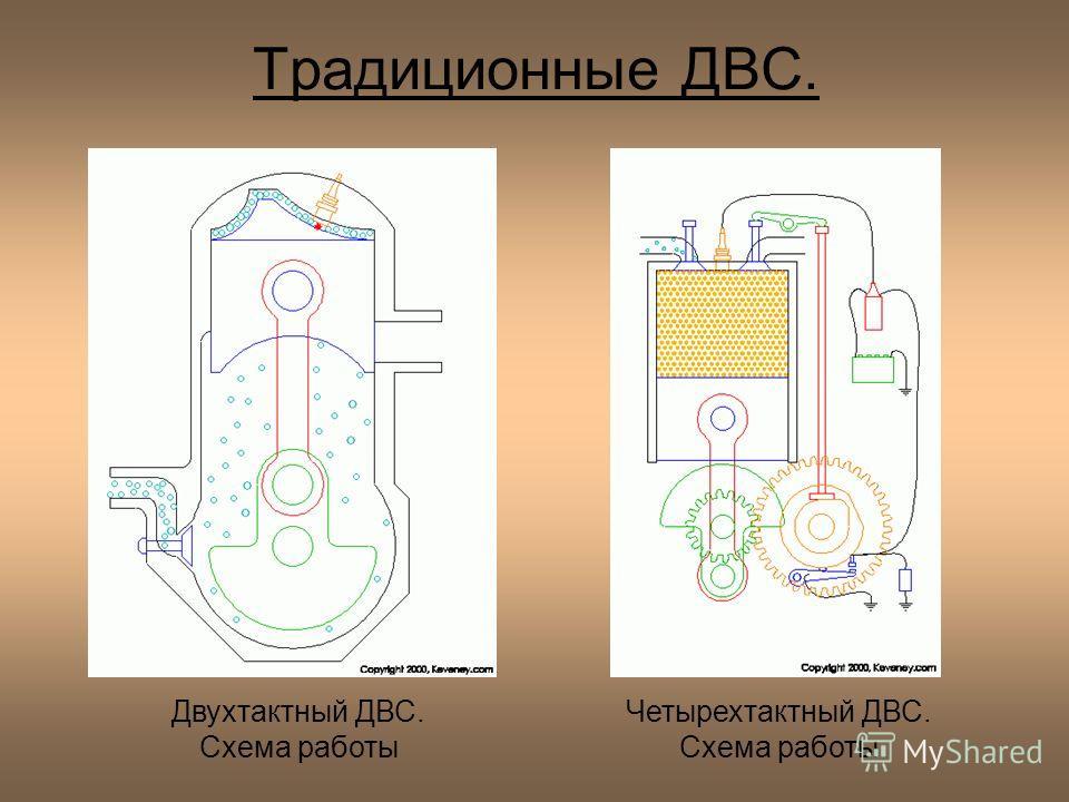 Традиционные ДВС. Двухтактный ДВС. Схема работы Четырехтактный ДВС. Схема работы