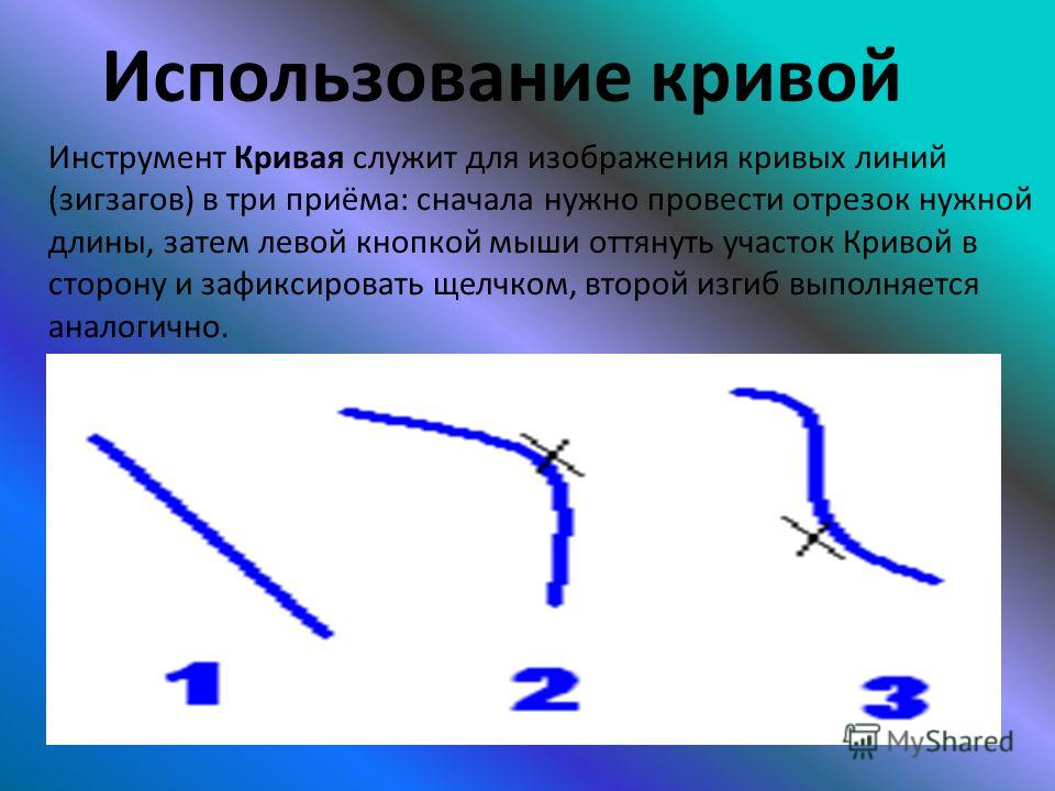 Использование кривой Инструмент Кривая служит для изображения кривых линий (зигзагов) в три приёма: сначала нужно провести отрезок нужной длины, затем левой кнопкой мыши оттянуть участок Кривой в сторону и зафиксировать щелчком, второй изгиб выполняе