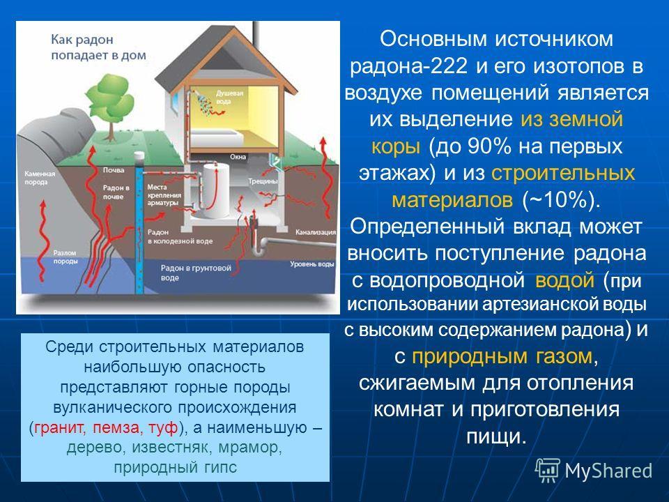 Основным источником радона-222 и его изотопов в воздухе помещений является их выделение из земной коры (до 90% на первых этажах) и из строительных материалов (~10%). Определенный вклад может вносить поступление радона с водопроводной водой ( при испо