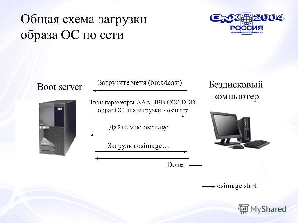 Общая схема загрузки образа ОС по сети Boot server Бездисковый компьютер Загрузите меня (broadcast) Твои параметры AAA.BBB.CCC.DDD, образ ОС для загрузки - osimage Дайте мне osimage Загрузка osimage… osimage start Done.