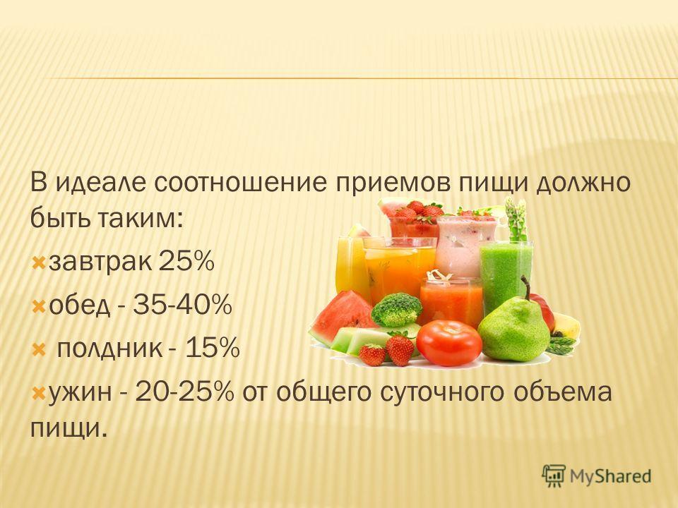 В идеале соотношение приемов пищи должно быть таким: завтрак 25% обед - 35-40% полдник - 15% ужин - 20-25% от общего суточного объема пищи.