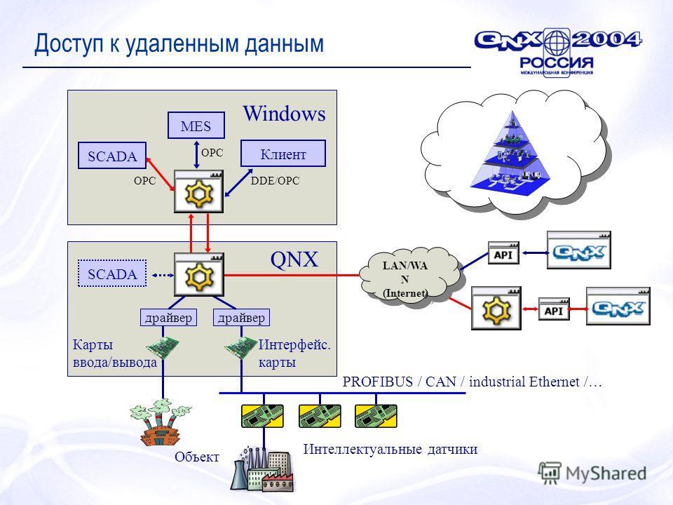 Доступ к удаленным данным LAN/WA N (Internet) LAN/WA N (Internet) драйвер Интеллектуальные датчики PROFIBUS / CAN / industrial Ethernet /… Объект MES Клиент SCADA QNX Windows DDE/OPCOPC Карты ввода/вывода Интерфейс. карты