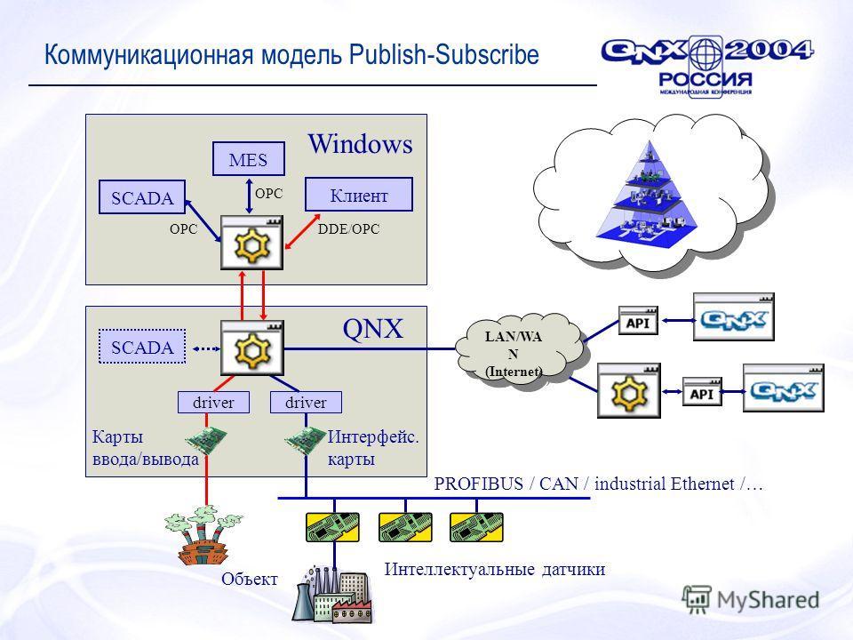 Коммуникационная модель Publish-Subscribe LAN/WA N (Internet) LAN/WA N (Internet) driver Интеллектуальные датчики PROFIBUS / CAN / industrial Ethernet /… Объект MES Клиент SCADA QNX Windows DDE/OPCOPC Карты ввода/вывода Интерфейс. карты