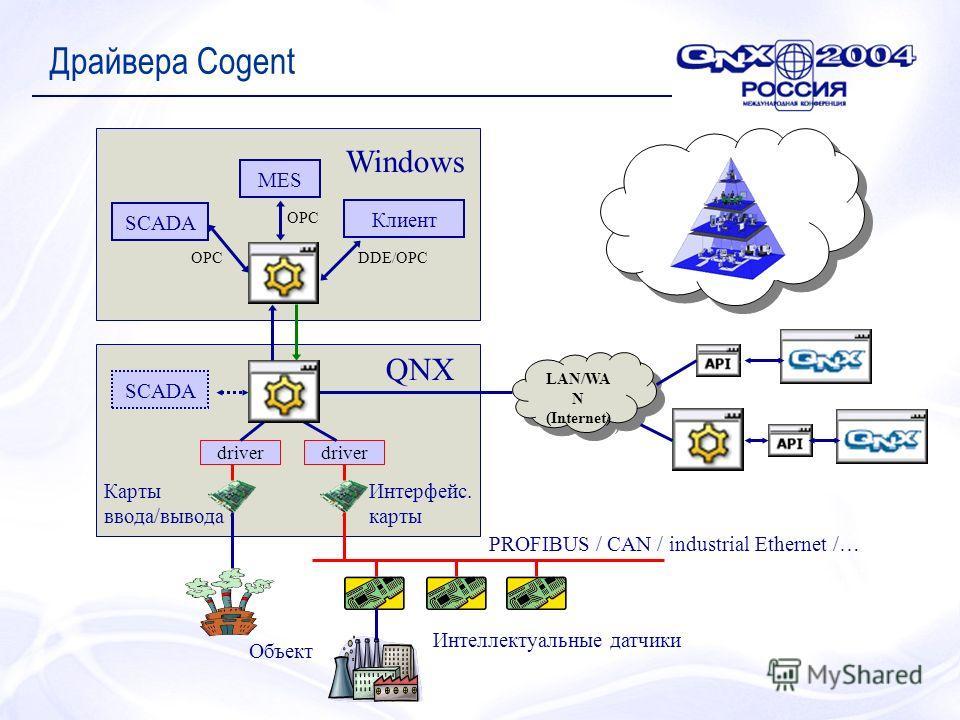 Драйвера Cogent LAN/WA N (Internet) LAN/WA N (Internet) driver Интеллектуальные датчики PROFIBUS / CAN / industrial Ethernet /… Объект MES Клиент SCADA QNX Windows DDE/OPCOPC Карты ввода/вывода Интерфейс. карты