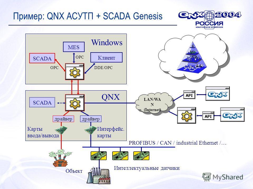 Пример: QNX АСУТП + SCADA Genesis LAN/WA N (Internet) LAN/WA N (Internet) драйвер Интеллектуальные датчики PROFIBUS / CAN / industrial Ethernet /… Объект Интерфейс. карты Карты ввода/вывода MES Клиент SCADA QNX Windows DDE/OPCOPC