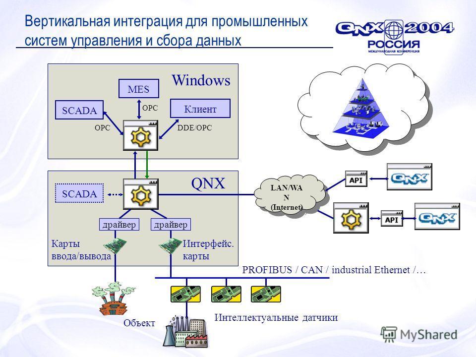 Вертикальная интеграция для промышленных систем управления и сбора данных LAN/WA N (Internet) LAN/WA N (Internet) драйвер Интеллектуальные датчики PROFIBUS / CAN / industrial Ethernet /… Объект Интерфейс. карты Карты ввода/вывода MES Клиент SCADA QNX