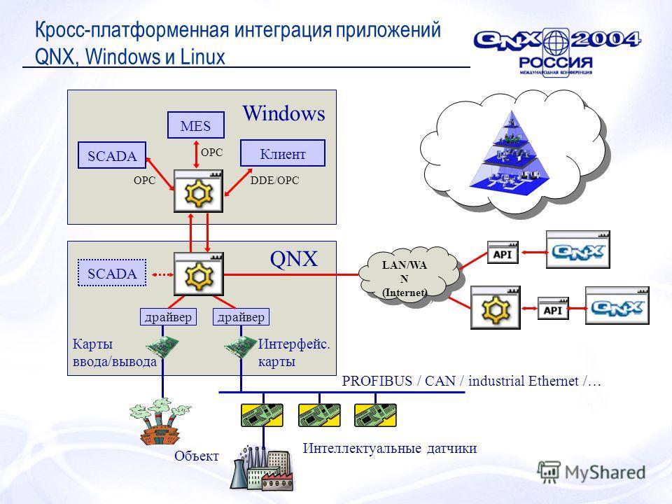 Кросс-платформенная интеграция приложений QNX, Windows и Linux LAN/WA N (Internet) LAN/WA N (Internet) драйвер Интеллектуальные датчики PROFIBUS / CAN / industrial Ethernet /… Объект MES Клиент SCADA QNX Windows DDE/OPCOPC Карты ввода/вывода Интерфей