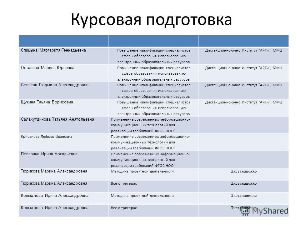 Презентация на тему Методическая работа Методический совет  5 Курсовая подготовка