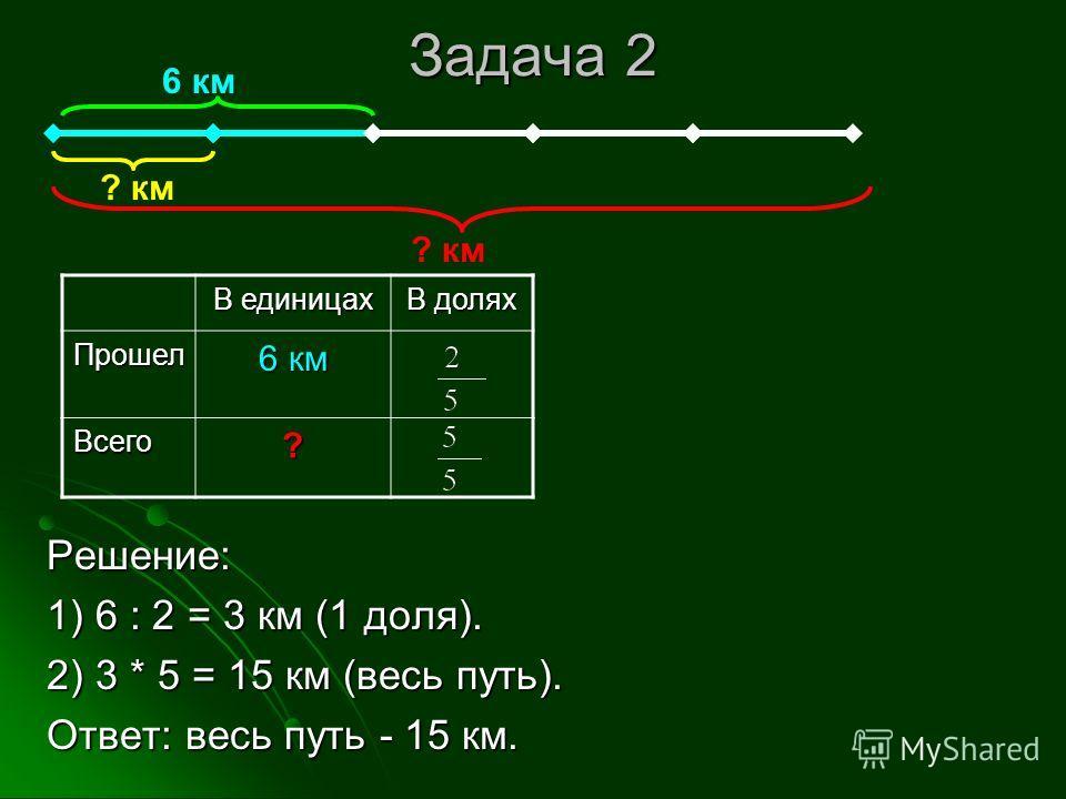 Задача 2 Решение: 1) 6 : 2 = 3 км (1 доля). 2) 3 * 5 = 15 км (весь путь). Ответ: весь путь - 15 км. В единицах В долях Прошел 6 км Всего? ? км