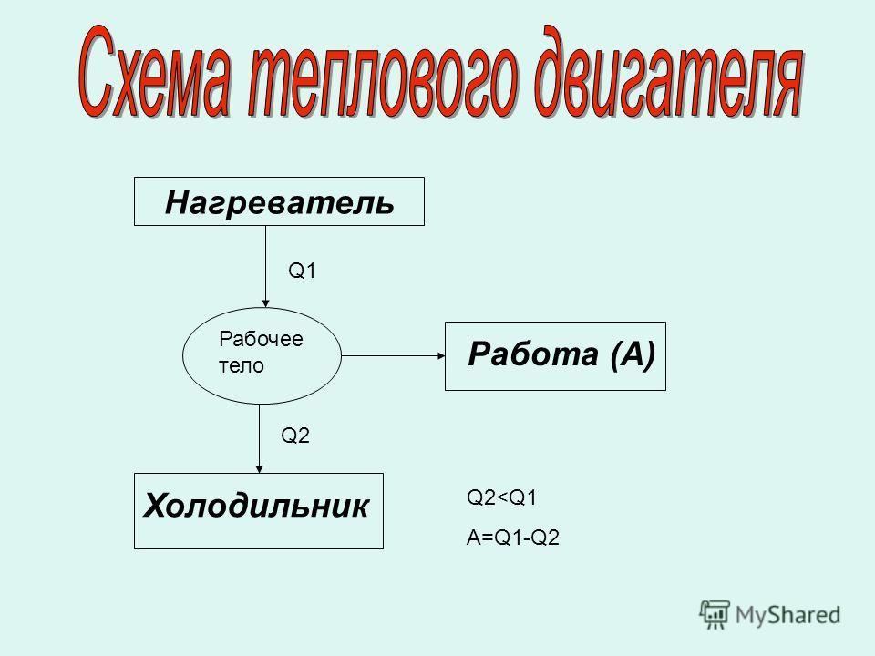 Нагреватель Рабочее тело Работа (A) Холодильник Q1 Q2 Q2