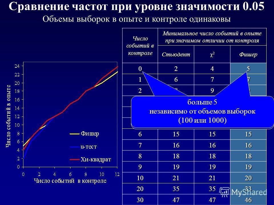 Число событий в контроле Минимальное число событий в опыте при значимом отличии от контроля Стьюдент 2Фишер 0245 1677 2899 3101110 4121212 5131313 6151515 7161616 8181818 9191919 10212120 20353533 30474746 Сравнение частот при уровне значимости 0.05
