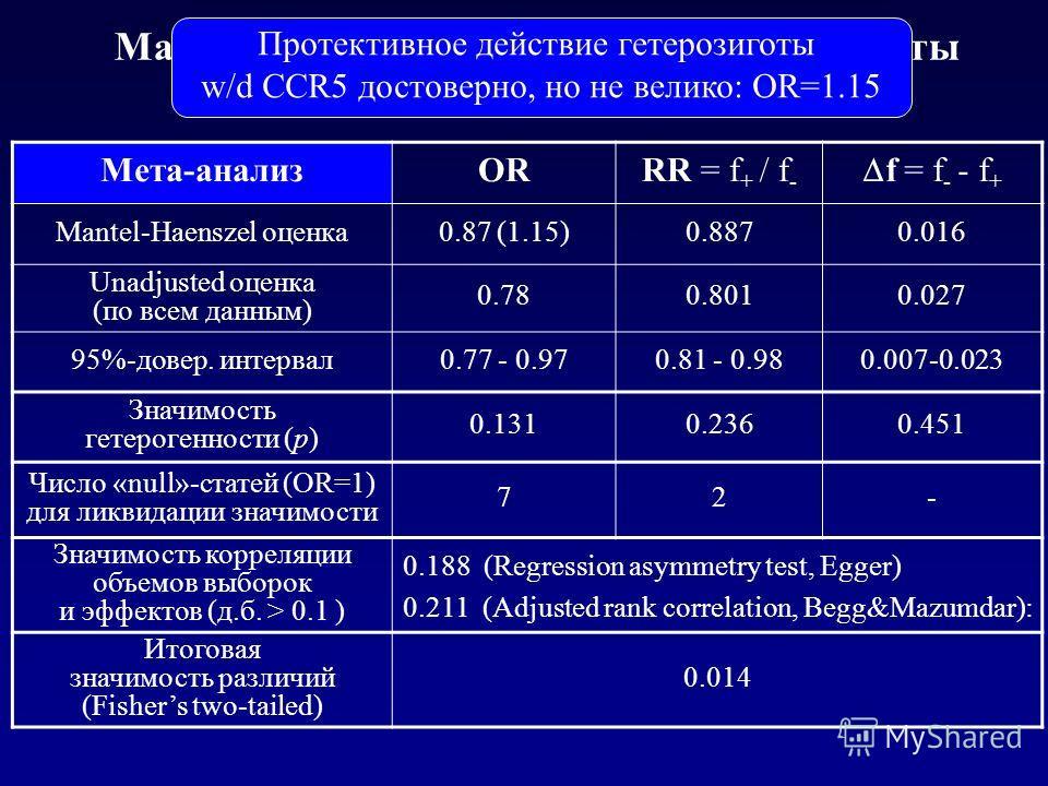 Mantel-Haenszel test with WinPepi: результаты Мета-анализORRR = f + / f - f = f - - f + Mantel-Haenszel оценка0.87 (1.15)0.8870.016 Unadjusted оценка (по всем данным) 0.780.8010.027 95%-довер. интервал0.77 - 0.970.81 - 0.980.007-0.023 Значимость гете