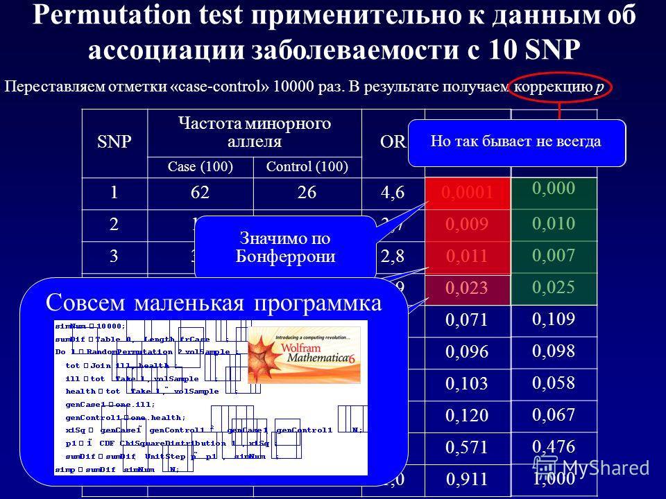 SNP Частота минорного аллеля ORp Case (100)Control (100) 162264,60,0001 21963,70,009 331142,80,011 42082,90,023 51143,00,071 623132,00,096 744301,80,103 854391,80,120 959531,30,571 1040411,00,911 Значимо без коррекции на множественность p` 0,000 0,01