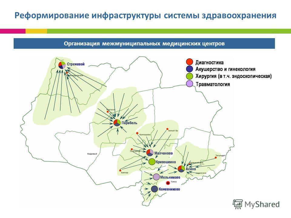 Реформирование инфраструктуры системы здравоохранения Организация межмуниципальных медицинских центров