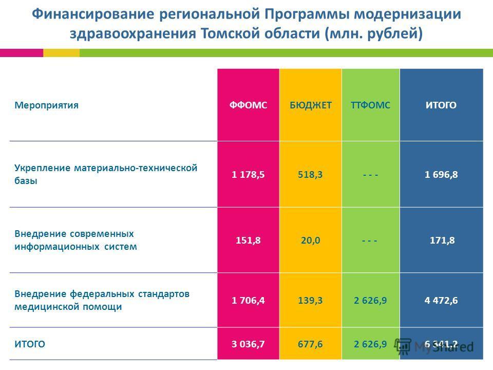 Финансирование региональной Программы модернизации здравоохранения Томской области (млн. рублей) МероприятияФФОМСБЮДЖЕТТТФОМСИТОГО Укрепление материально-технической базы 1 178,5518,3- - -- - -1 696,8 Внедрение современных информационных систем 151,8