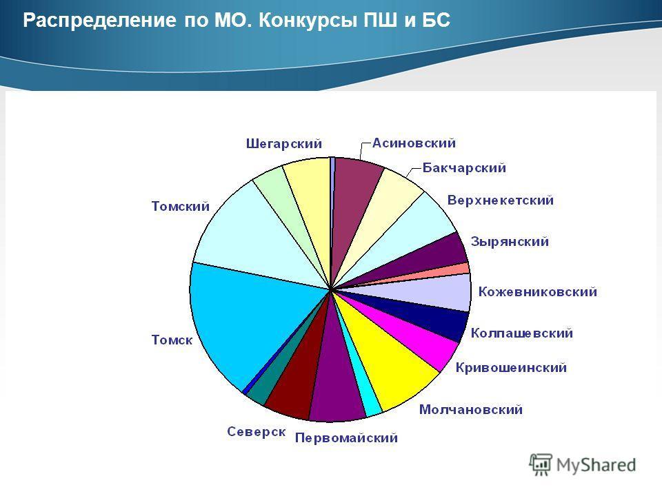 Распределение по МО. Конкурсы ПШ и БС