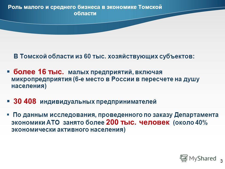 3 Роль малого и среднего бизнеса в экономике Томской области В Томской области из 60 тыс. хозяйствующих субъектов: более 16 тыс. малых предприятий, включая микропредприятия (6-е место в России в пересчете на душу населения) 30 408 индивидуальных пред