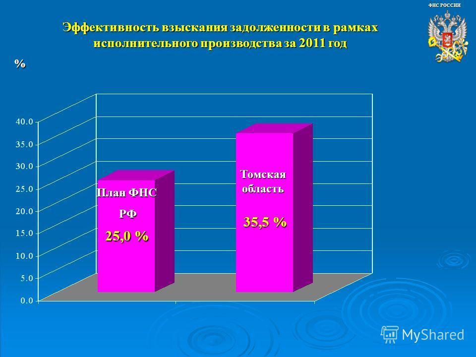 Эффективность взыскания задолженности в рамках исполнительного производства за 2011 год ФНС РОССИИ 25,0 % 35,5 % Томская область % План ФНС РФ РФ