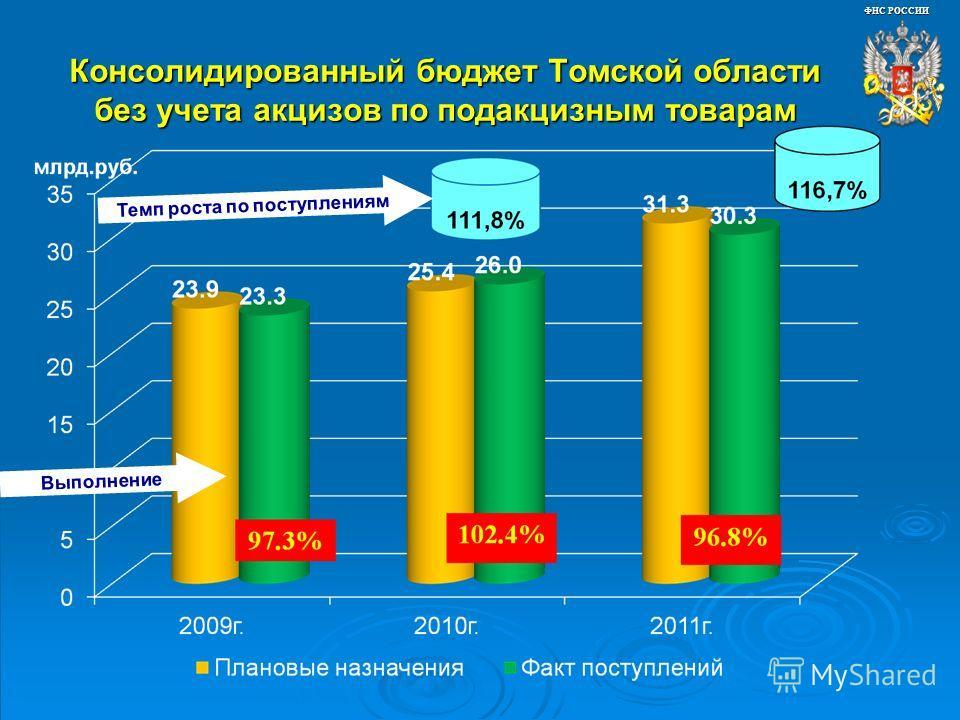 Консолидированный бюджет Томской области без учета акцизов по подакцизным товарам Выполнение Темп роста по поступлениям ФНС РОССИИ
