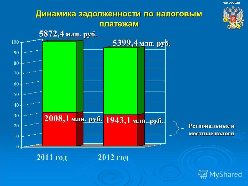 Динамика задолженности по налоговым платежам ФНС РОССИИ Региональные и местные налоги 5872,4 млн. руб. 5399,4 млн. руб. млн. руб. 1943,1 млн. руб. млн. руб. 2008,1 млн. руб.