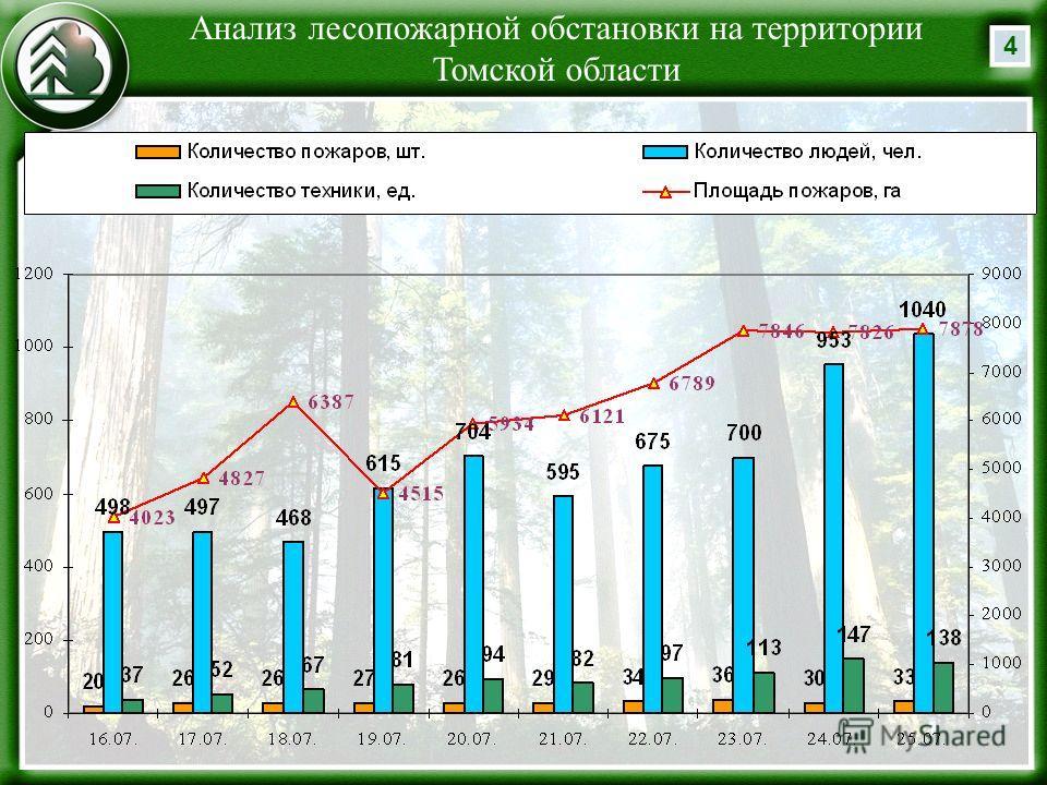 4 Анализ лесопожарной обстановки на территории Томской области