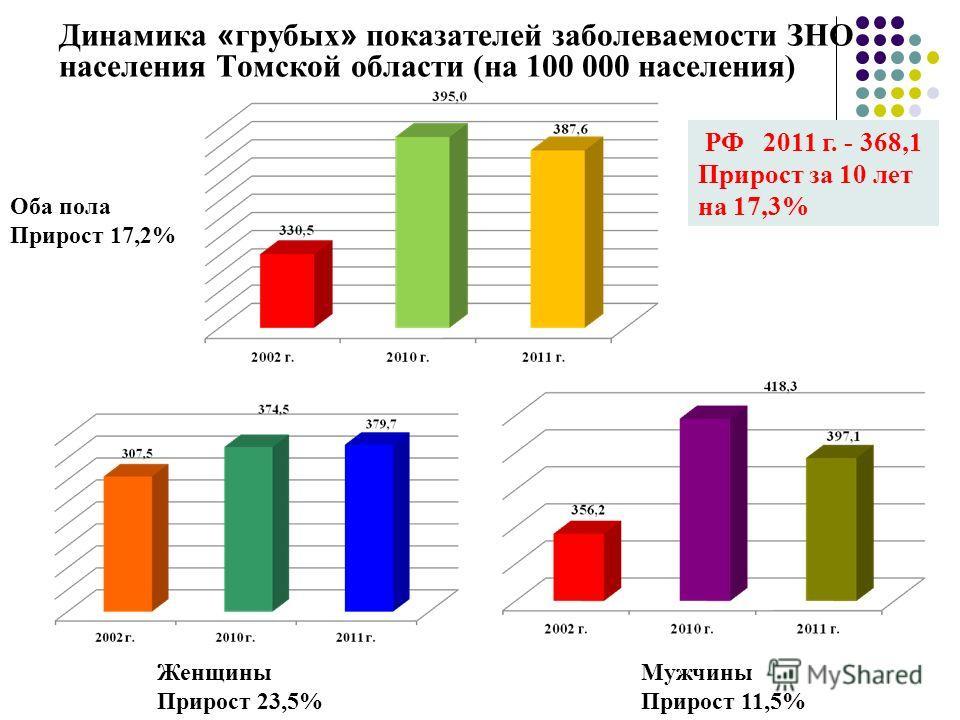Динамика « грубых » показателей заболеваемости ЗНО населения Томской области (на 100 000 населения) РФ 2011 г. - 368,1 Прирост за 10 лет на 17,3% Оба пола Прирост 17,2% Женщины Прирост 23,5% Мужчины Прирост 11,5%