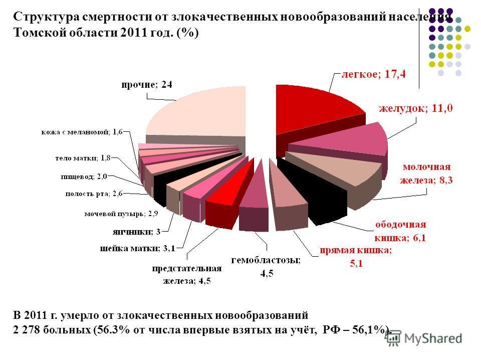 Структура смертности от злокачественных новообразований населения Томской области 2011 год. (%) В 2011 г. умерло от злокачественных новообразований 2 278 больных (56.3% от числа впервые взятых на учёт, РФ – 56,1%).