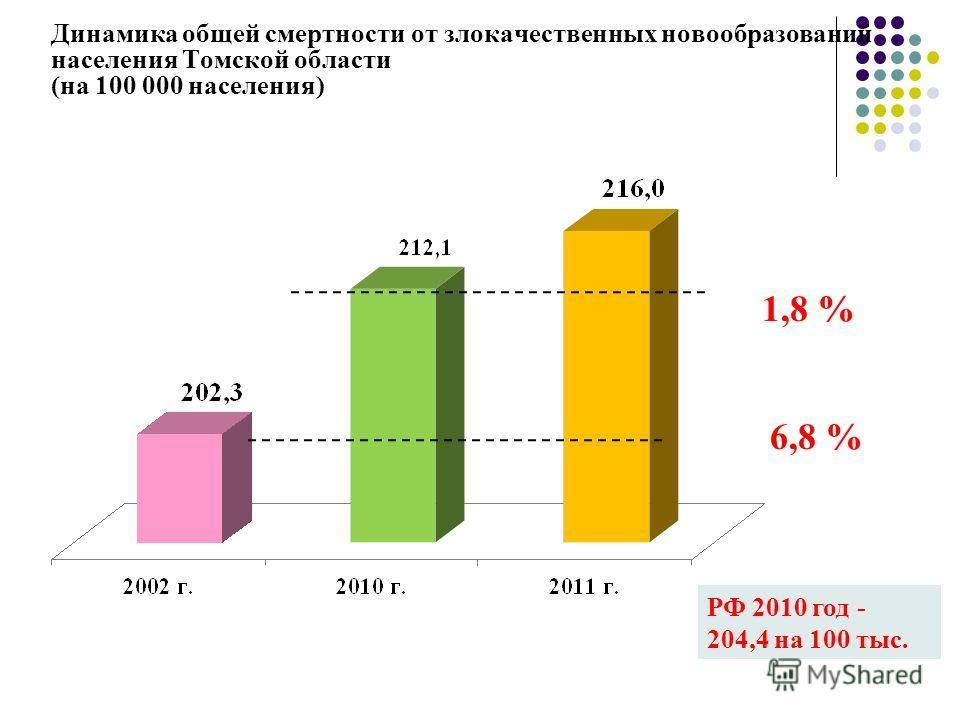Динамика общей смертности от злокачественных новообразований населения Томской области (на 100 000 населения) 1,8 % РФ 2010 год - 204,4 на 100 тыс. 6,8 %