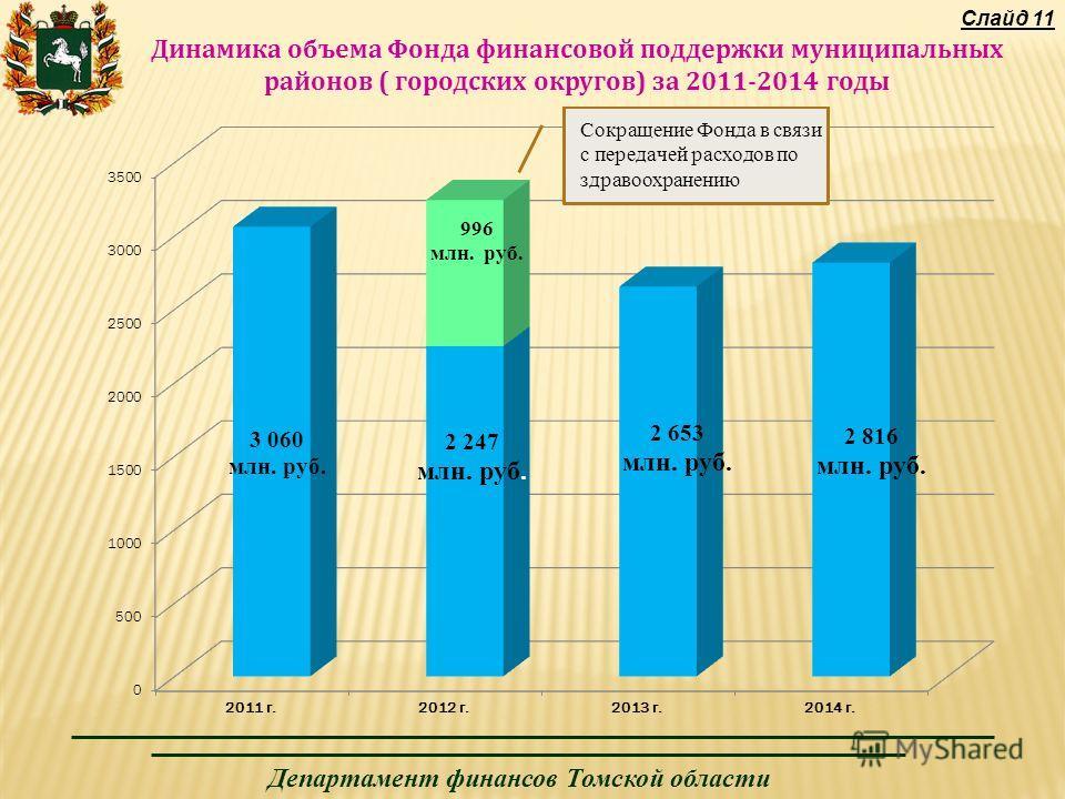 Департамент финансов Томской области Динамика объема Фонда финансовой поддержки муниципальных районов ( городских округов) за 2011-2014 годы Слайд 11