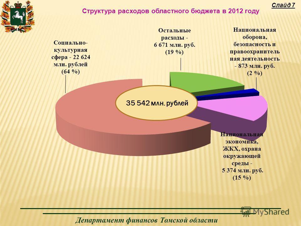 Департамент финансов Томской области Слайд 7 Структура расходов областного бюджета в 2012 году