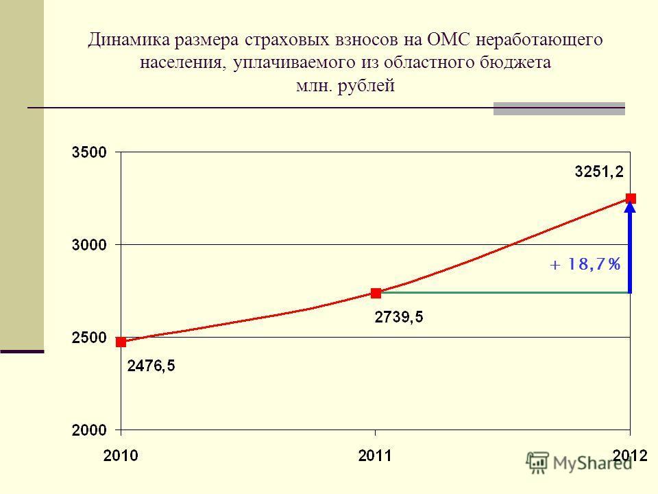 Динамика размера страховых взносов на ОМС неработающего населения, уплачиваемого из областного бюджета млн. рублей + 18,7 %