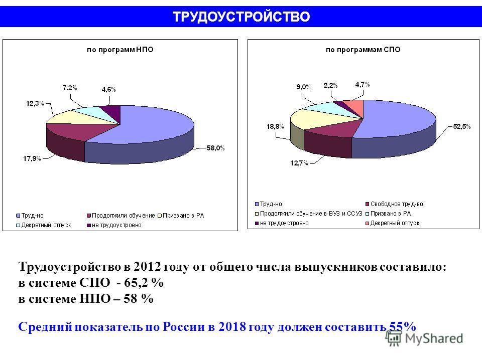 Трудоустройство в 2012 году от общего числа выпускников составило: в системе СПО - 65,2 % в системе НПО – 58 % Средний показатель по России в 2018 году должен составить 55% ТРУДОУСТРОЙСТВО