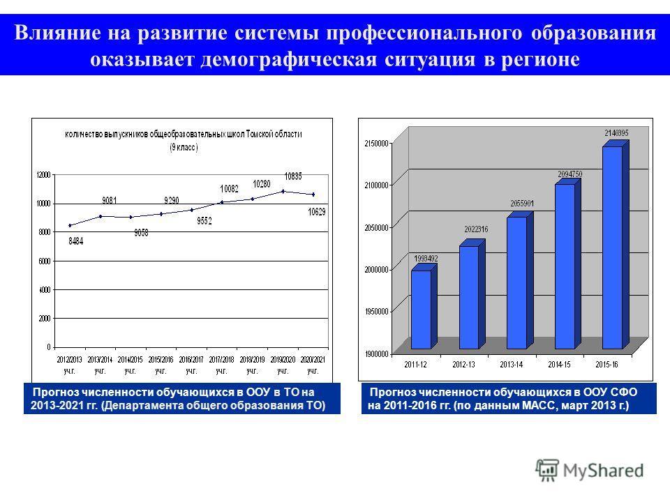 Влияние на развитие системы профессионального образования оказывает демографическая ситуация в регионе Прогноз численности обучающихся в ООУ СФО на 2011-2016 гг. (по данным МАСС, март 2013 г.) Прогноз численности обучающихся в ООУ в ТО на 2013-2021 г