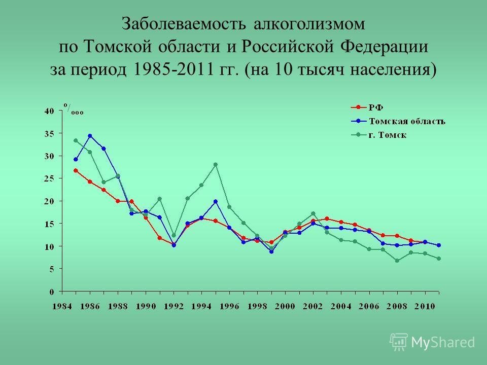Заболеваемость алкоголизмом по Томской области и Российской Федерации за период 1985-2011 гг. (на 10 тысяч населения)