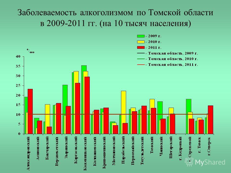 Заболеваемость алкоголизмом по Томской области в 2009-2011 гг. (на 10 тысяч населения)
