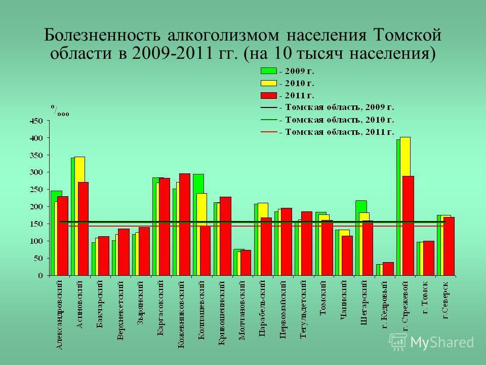 Болезненность алкоголизмом населения Томской области в 2009-2011 гг. (на 10 тысяч населения)