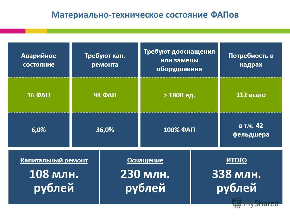 Материально-техническое состояние ФАПов Аварийное состояние 16 ФАП 6,0% Требуют кап. ремонта 94 ФАП 36,0% Потребность в кадрах 112 всего в т.ч. 42 фельдшера Требуют дооснащения или замены оборудования > 1800 ед. 100% ФАП Капитальный ремонт 108 млн. р