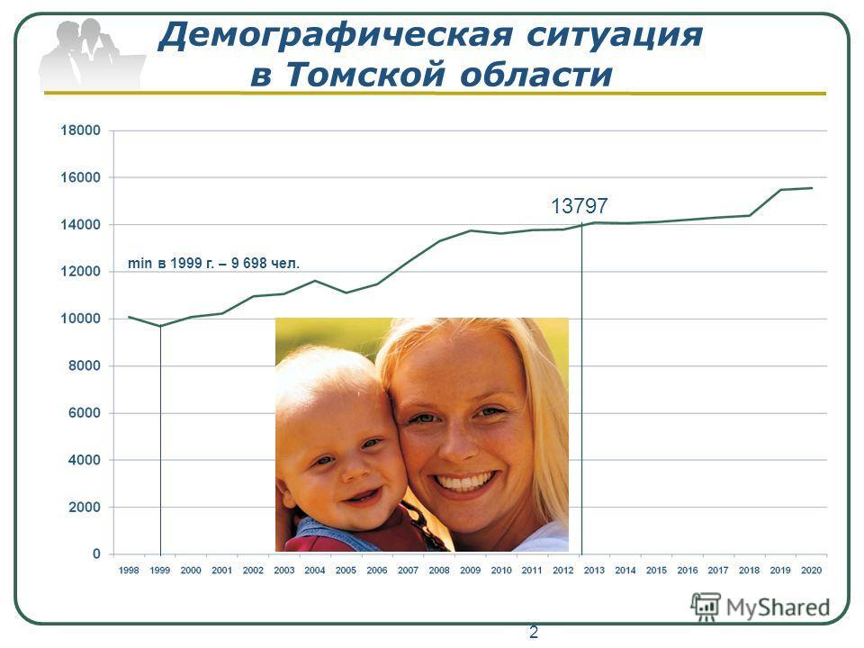 Демографическая ситуация в Томской области 2 13797 min в 1999 г. – 9 698 чел.