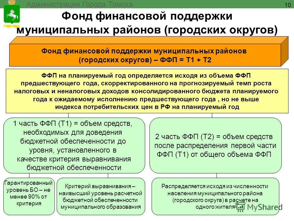 Фонд финансовой поддержки муниципальных районов (городских округов) Администрация Города Томска 10 Фонд финансовой поддержки муниципальных районов (городских округов) – ФФП = Т1 + Т2 1 часть ФФП (Т1) = объем средств, необходимых для доведения бюджетн