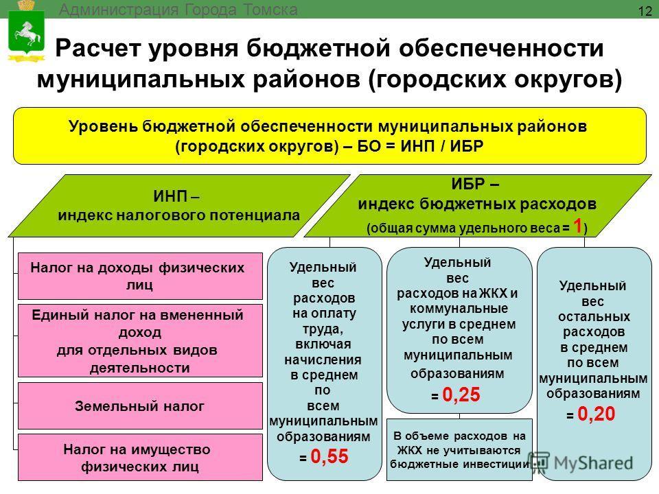 Расчет уровня бюджетной обеспеченности муниципальных районов (городских округов) Администрация Города Томска 12 Уровень бюджетной обеспеченности муниципальных районов (городских округов) – БО = ИНП / ИБР ИНП – индекс налогового потенциала ИБР – индек