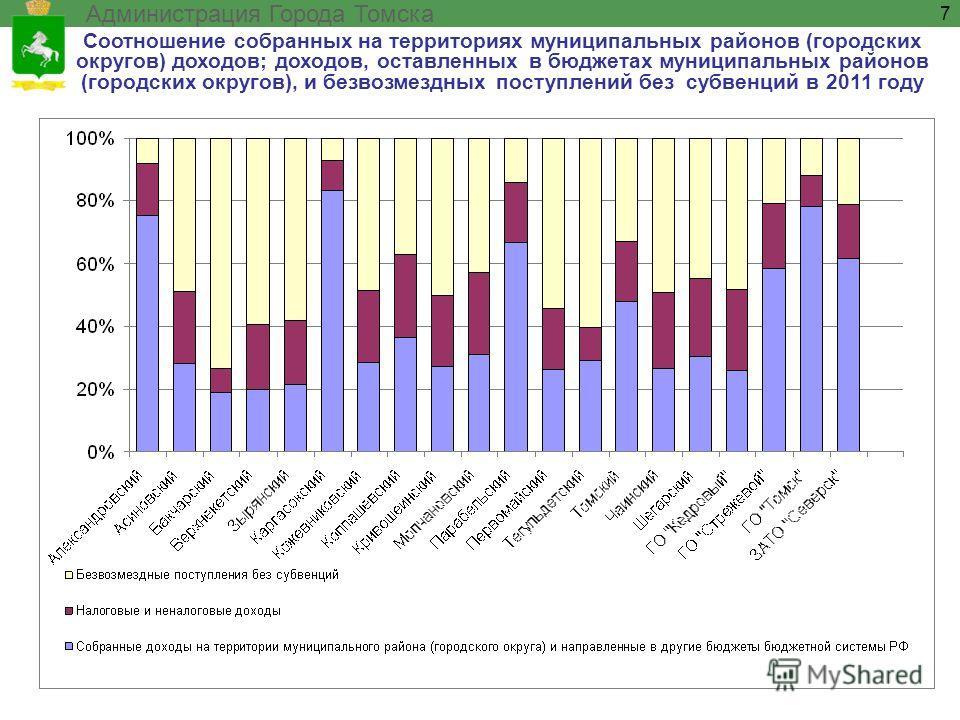 Соотношение собранных на территориях муниципальных районов (городских округов) доходов; доходов, оставленных в бюджетах муниципальных районов (городских округов), и безвозмездных поступлений без субвенций в 2011 году Администрация Города Томска 7