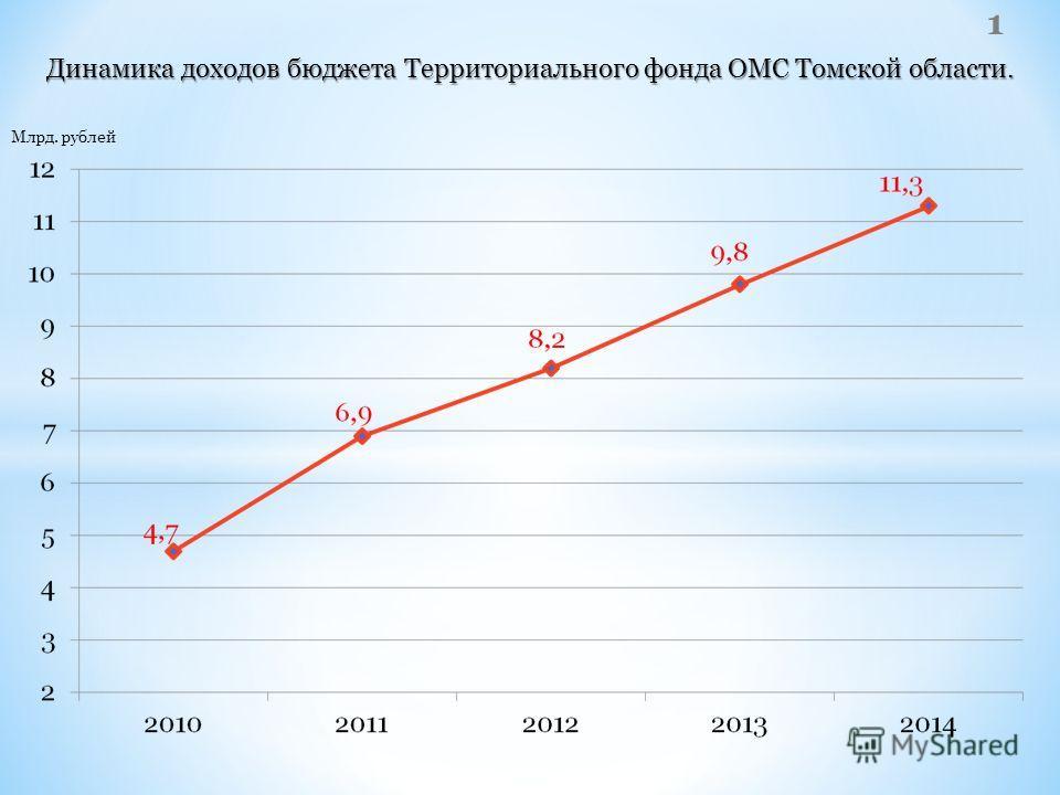 Динамика доходов бюджета Территориального фонда ОМС Томской области. 1 Млрд. рублей